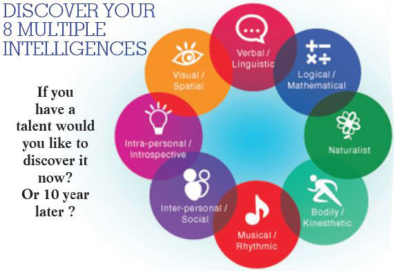 Discover Your 8 Multiple Intelligences