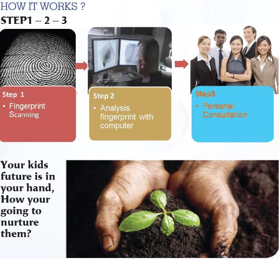 Your kids future is in your hand, How your going to nurture them?